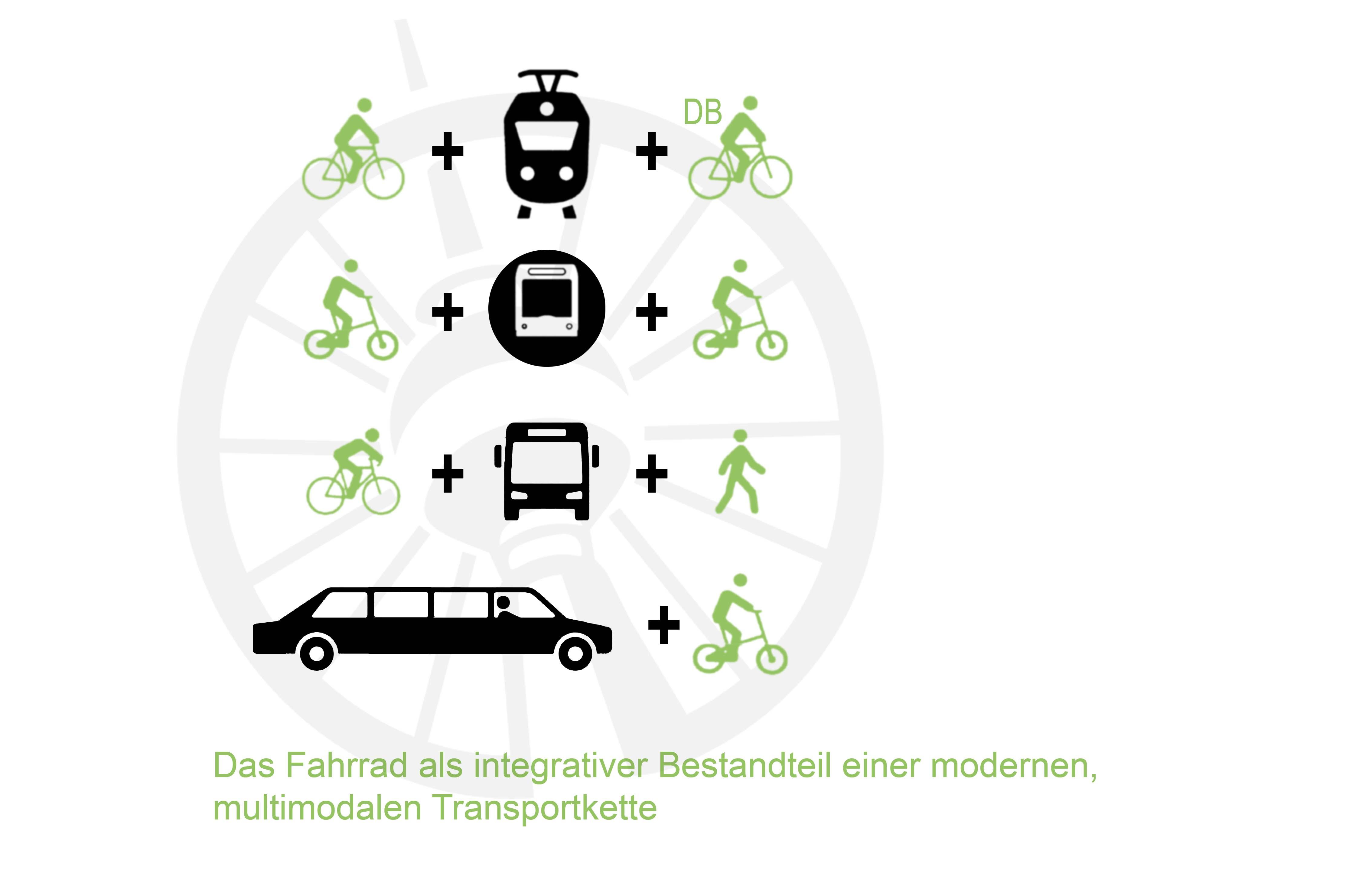 Das Fahrrad als Teil multimodaler Mobilität