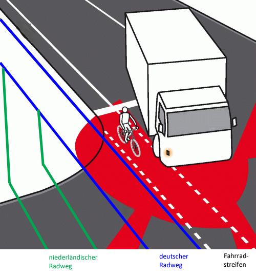 Auf Radfahr- und Angebotsstreifen sowie alten Radwegen befinden sich Radler leichter im toten Winkel als auf modernen Radwegen wie in den Niederlanden