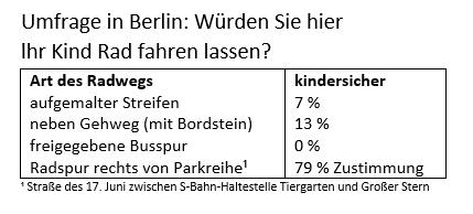 Quelle: Umfrage der Berliner Morgenpost (Stichtag: 5. Dezember 2016)